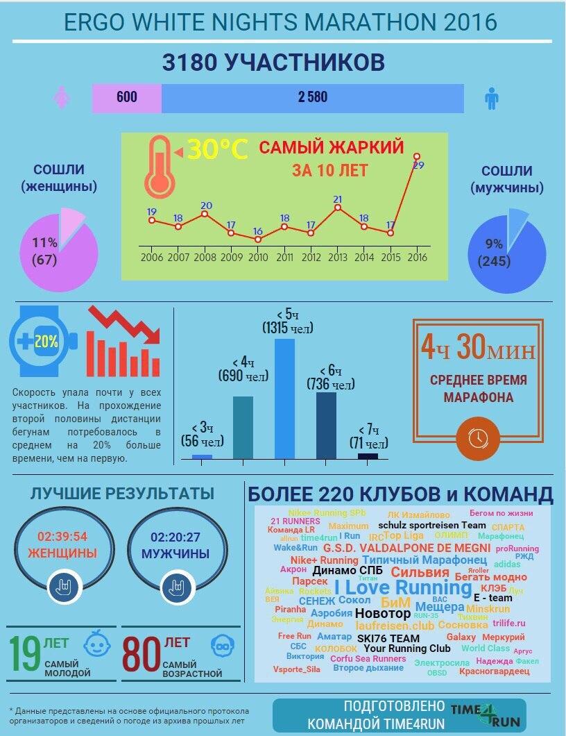Инфографика марафона Белые ночи 2016